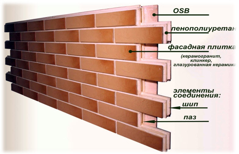 Фасадные термопанели с клинкерной плиткой: виды и выбор