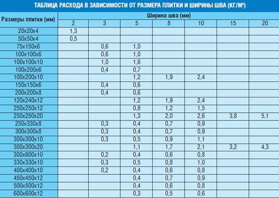 Таблица расчета расхода затирки для швов Mapei Ultracolor Plus