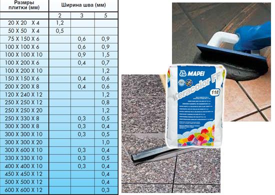 Таблица расчета расхода затирки для швов Mapei Keracolor FF